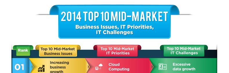 2014 Top 10 Mid-Market Business Issues, IT Priorities, IT Challenges Infographic