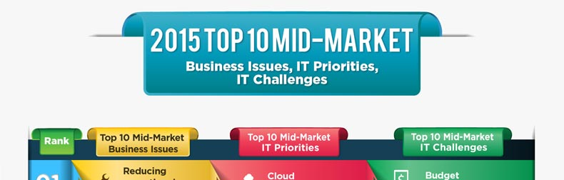 2015 Top 10 Mid-Market Business Issues, IT Priorities, IT Challenges Infographic