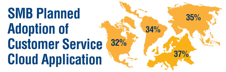 SMB Cloud Customer Service Application Adoption Infographic