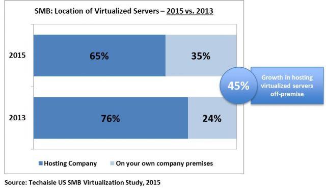 location-of-virtualized-servers-smbs-2015-techaisle