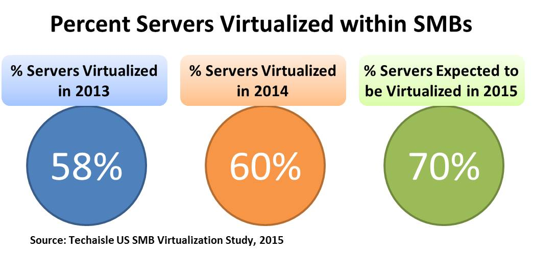 percent-servers-virtualized-within-smbs-2015-techaisle