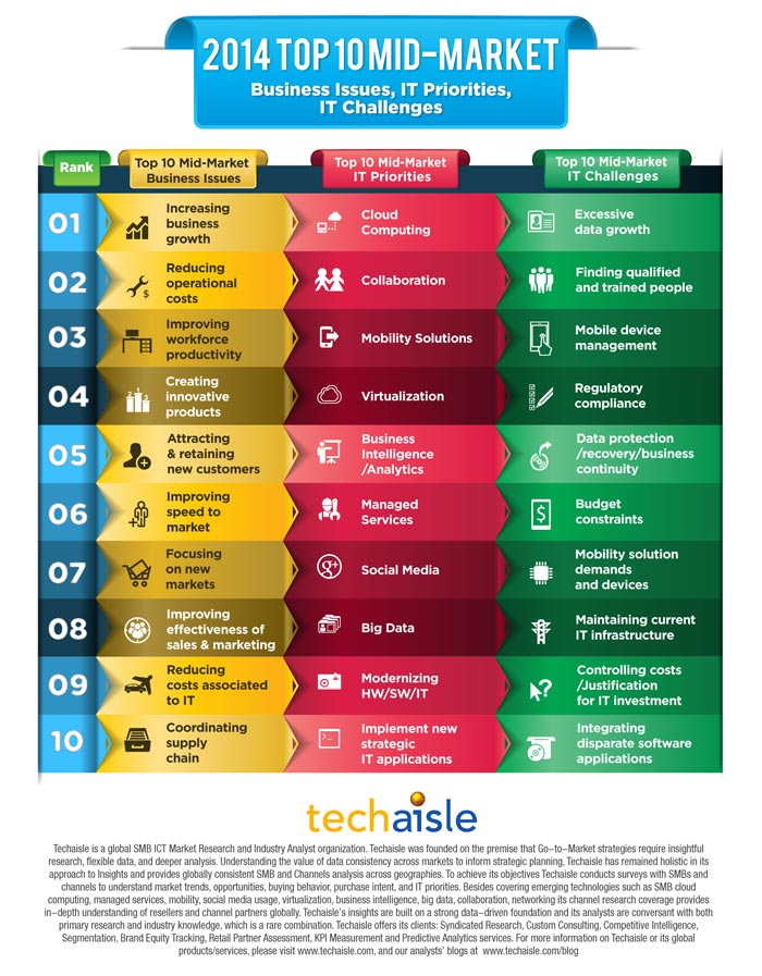 2014-top10-mid-market-it-priorities-business-issues-techaisle-infographics