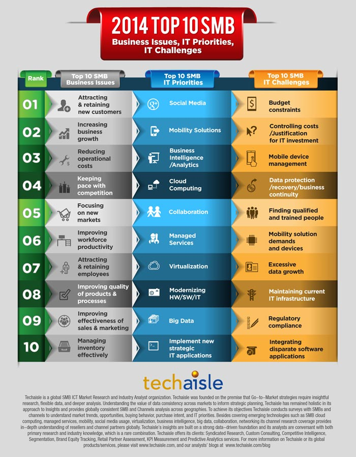 2014-top10-smb-it-priorities-business-issues-techaisle-infographics