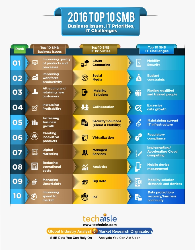 2016 top10 smb it priorities business issues techaisle infographics low res