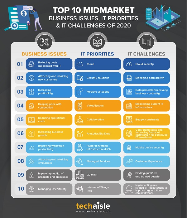 2020 top10 midmarket it priorities business issues techaisle infographics low res