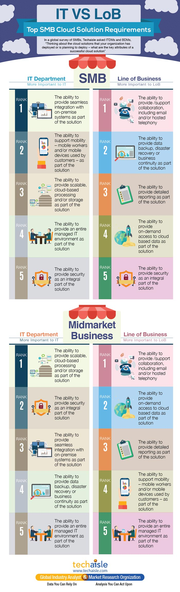 smb-cloud-solution-attributes-infographics-techaisle