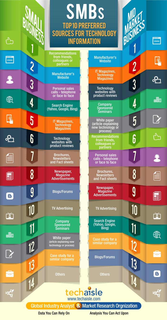 smb-top-10-technology-information-sources-techaisle-infographics