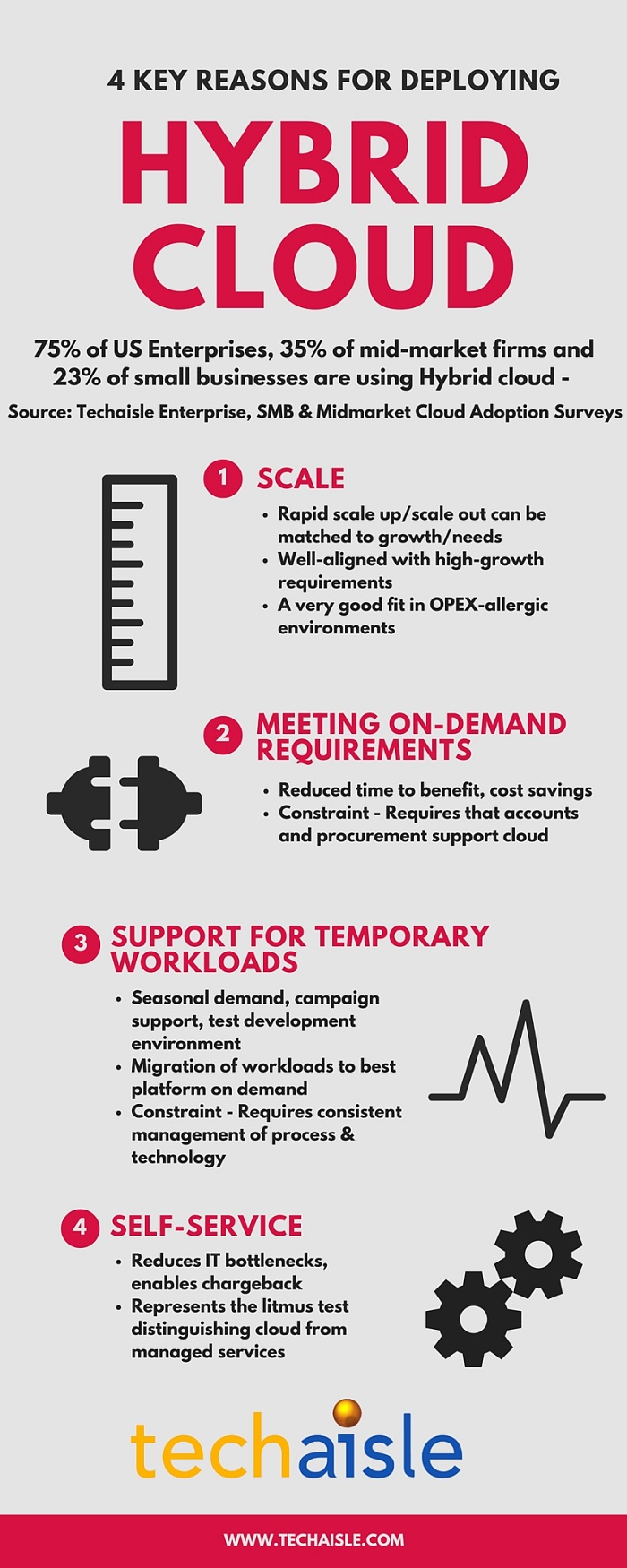 techaisle infographic 4 reasons for deploying hybrid cloud low res
