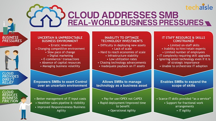 techaisle infographic smb cloud business pressures resized