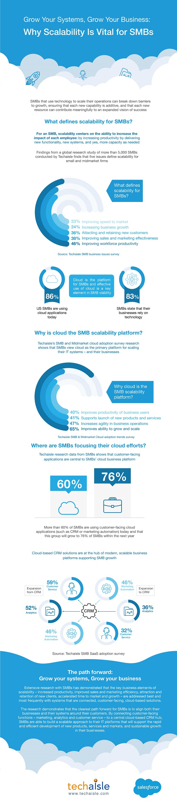 techaisle infographic smb scalability salesforce low res
