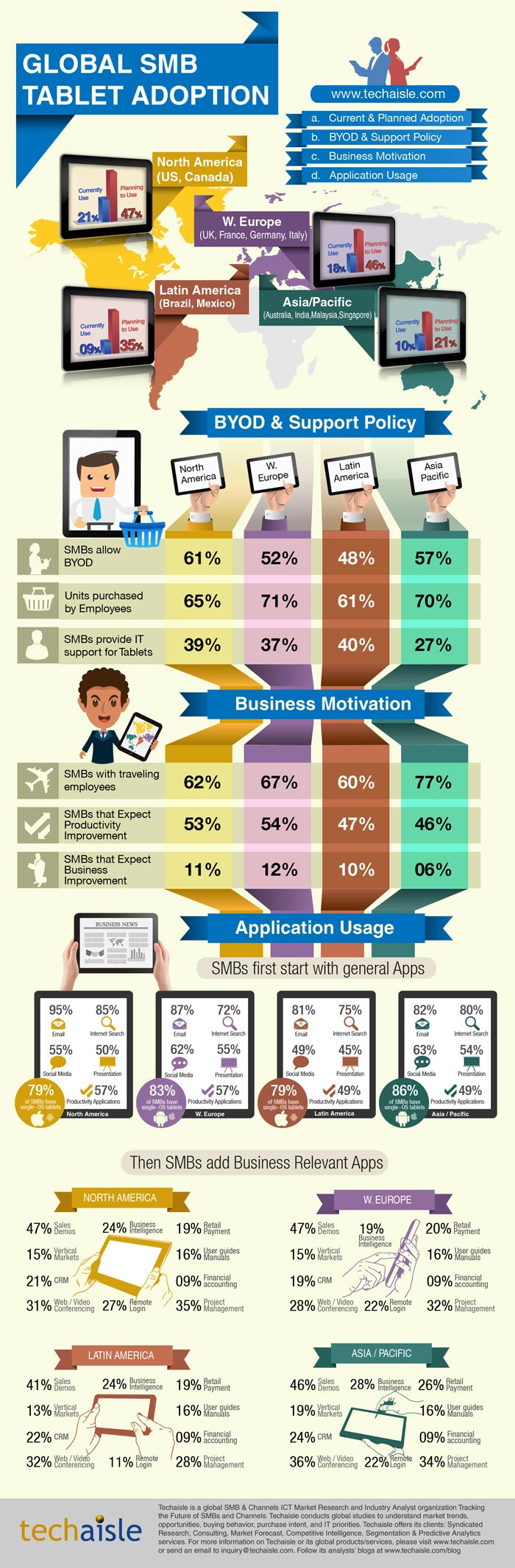 techaisle-smb-tablet-adoption-infographic