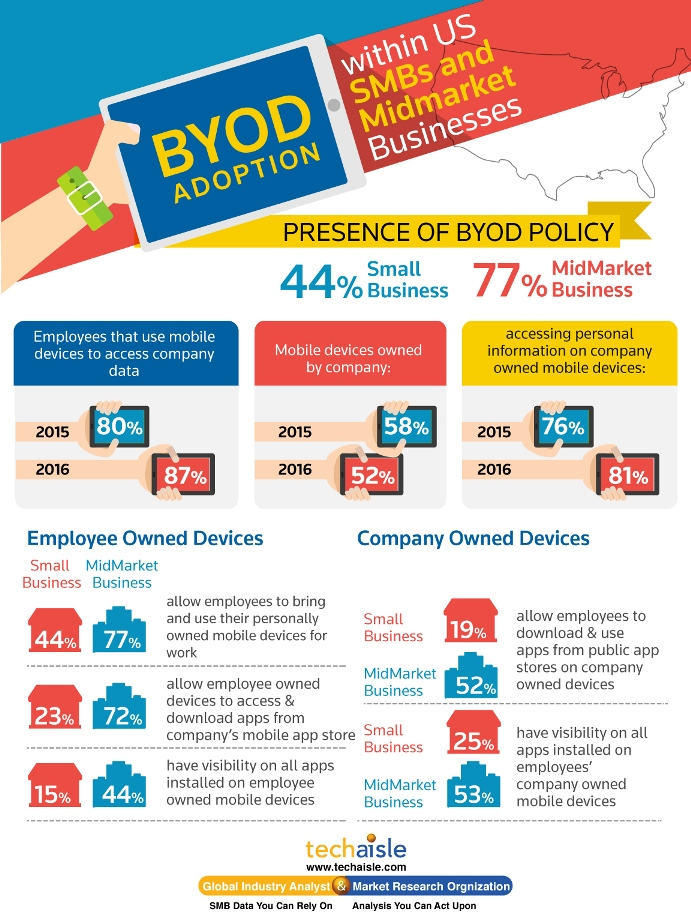 us smb byod adoption techaisle infographics low res