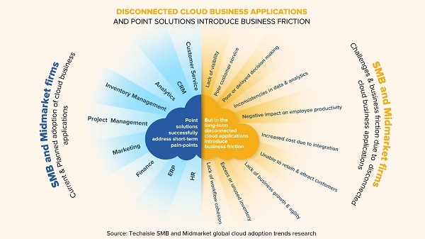 techaisle disconnected cloud business applications