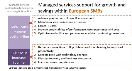 techaisle europe smb managed services support for growth and savings resized
