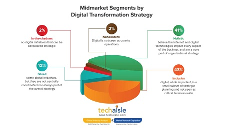 techaisle midmarket segments by digital transformation strategy resized