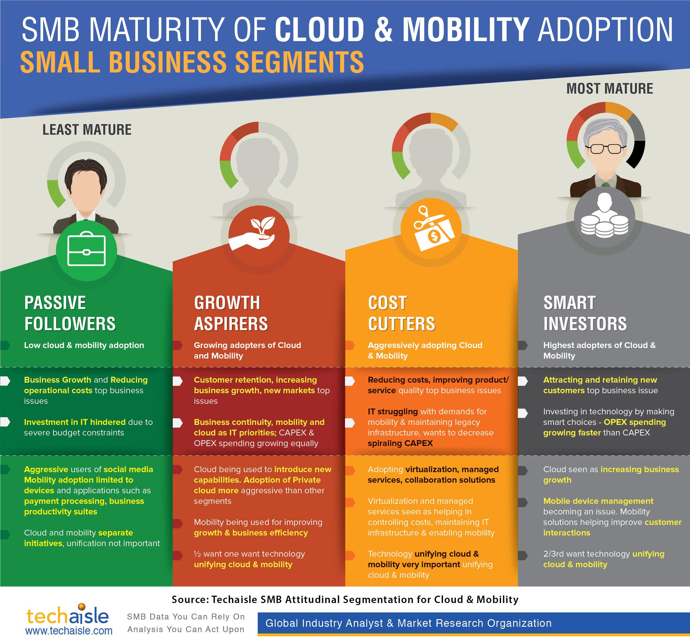 Small Business Cloud & Mobility Attitudinal Segments ...