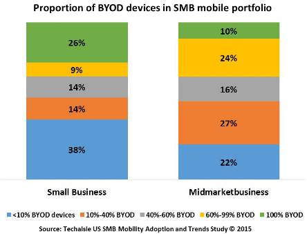 techaisle-smb-byod-and-notebook-purchase-resized