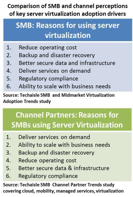 techaisle-smb-channel-different-virtualization-adoption-perspectives-resized