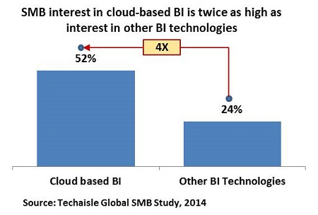 techaisle smb cloud bi salesforce blog resized
