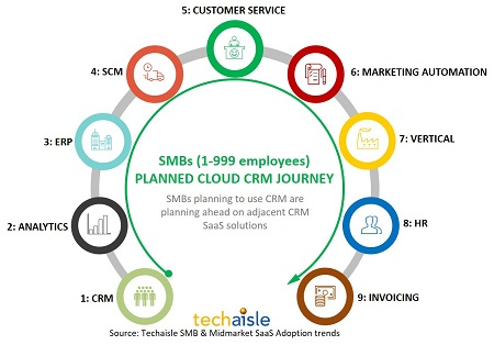 techaisle smb crm planned adoption journey resized