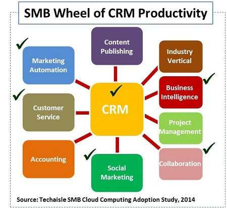 techaisle smb crm wheel blog salesforce resized