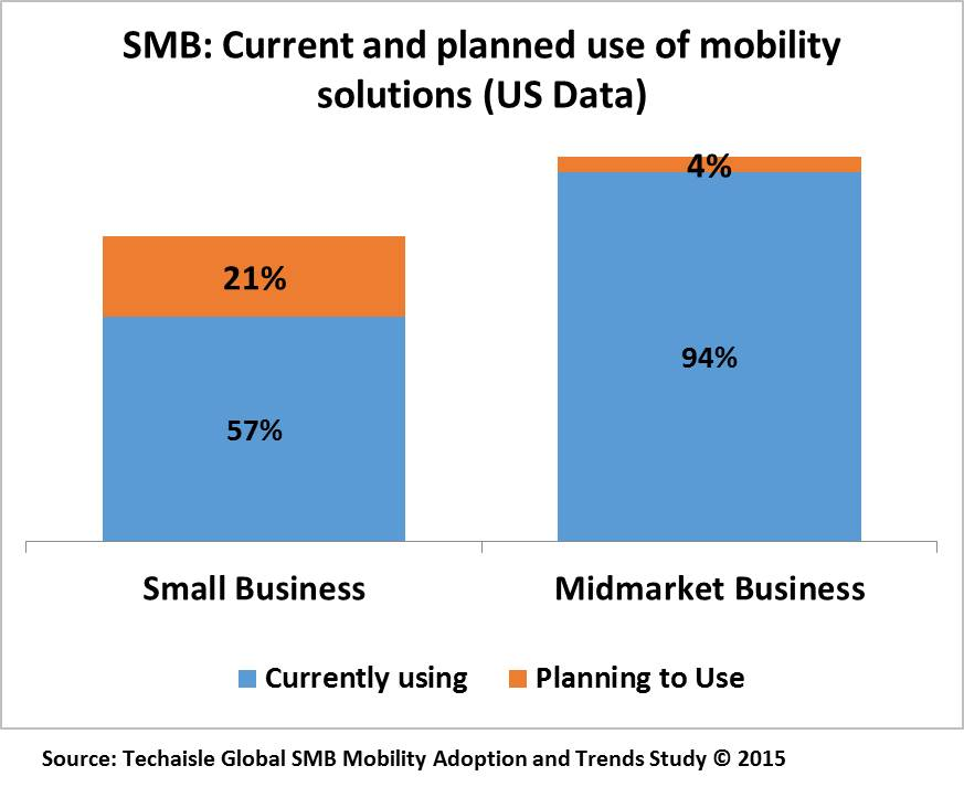 techaisle-smb-current-planned-use-mobility-solutions