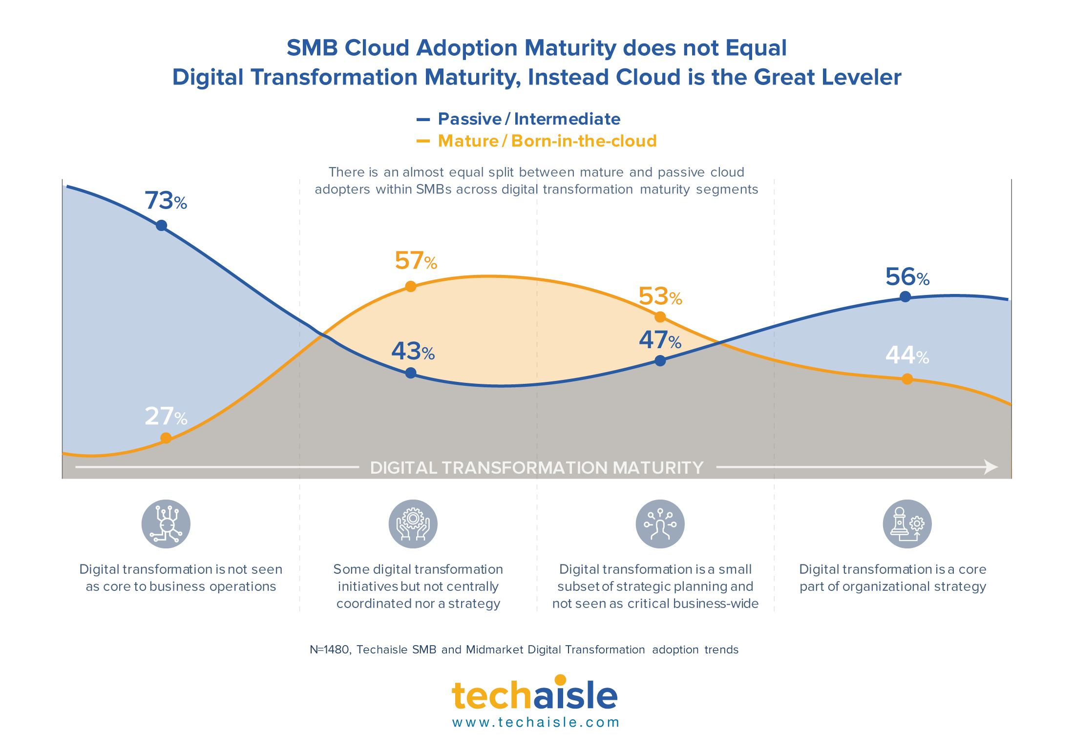 techaisle smb digital tramsformation maturity cloud maturity