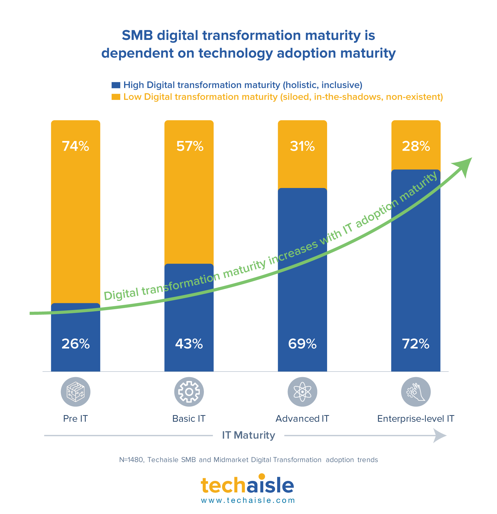 techaisle smb digital transformation depends on it maturity
