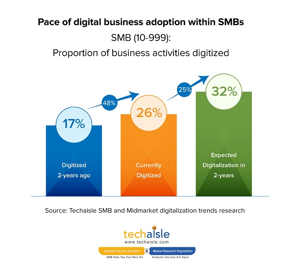 techaisle smb digital transformation pace of digital business adoption