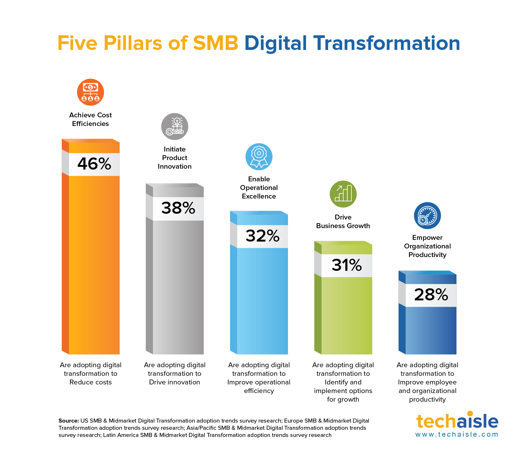 techaisle smb digital transformation pillars final