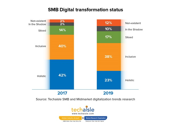 techaisle smb digital transformation status