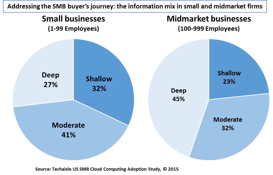techaisle-smb-influencing-the-buyer-journey