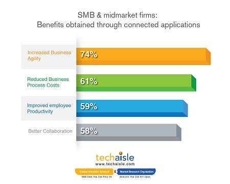 techaisle smb midmarket benefits