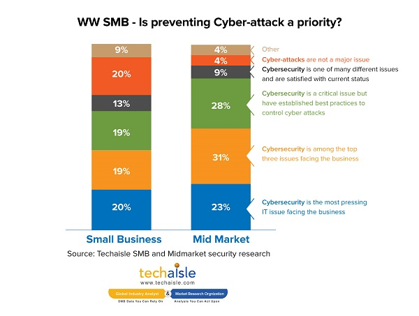 techaisle smb midmarket cyber attack priority