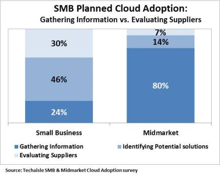 techaisle smb midmarket dichotomous cloud adoption resized