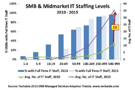 techaisle-smb-midmarket-it-staffing-levels-resized