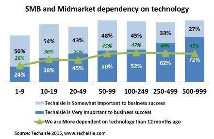 techaisle-smb-midmarket-technology-dependency-resized