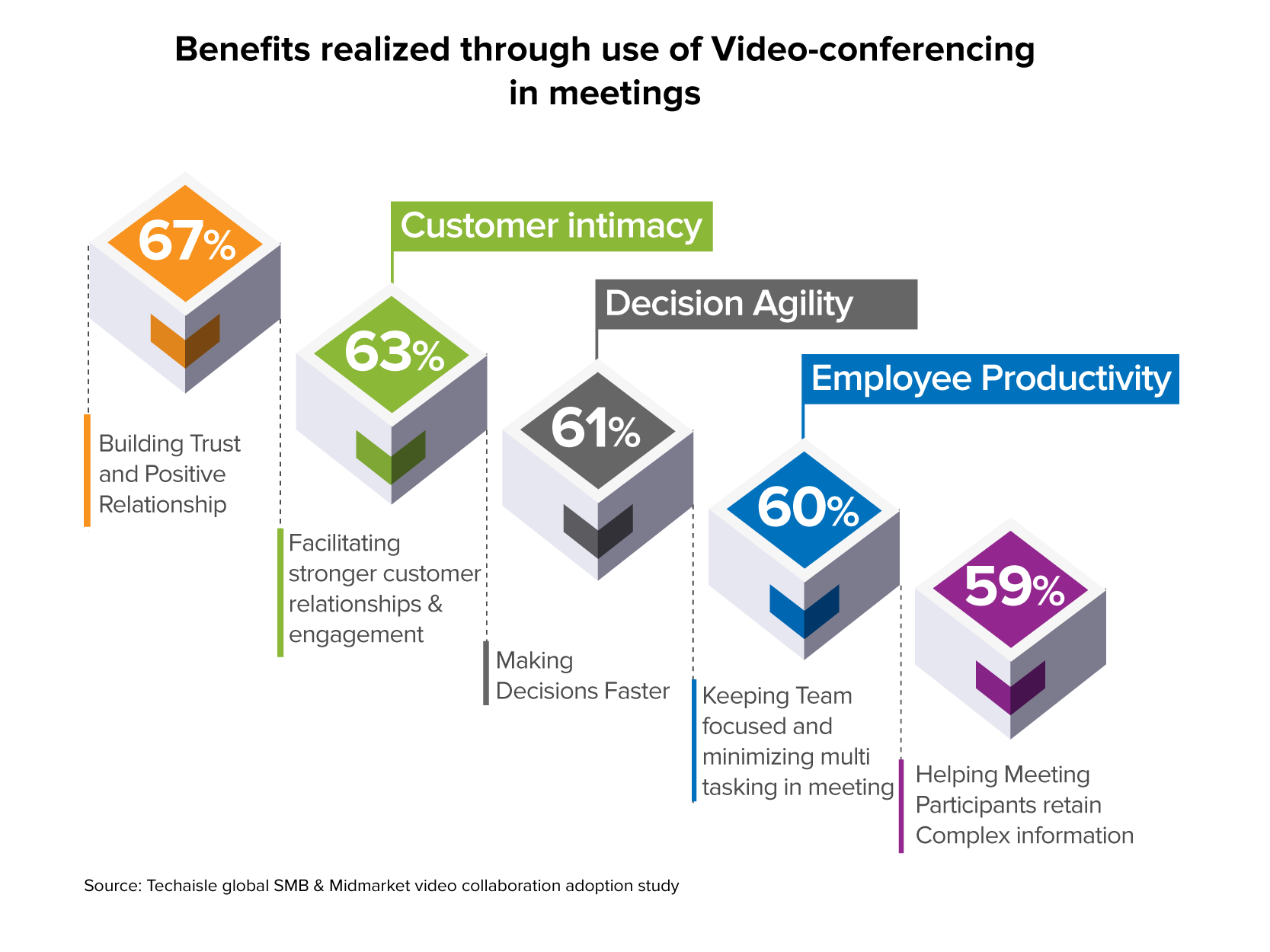 techaisle smb video conferencing benefits