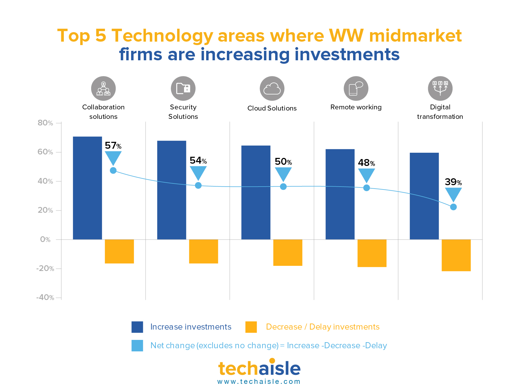techaisle top 5 technology areas midmarket