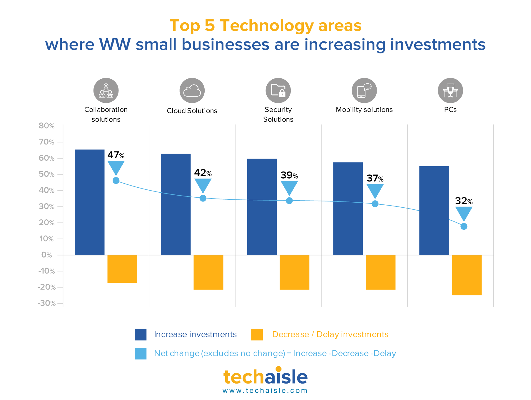 techaisle top 5 technology areas small business