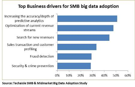 techaisle-top-business-drivers-for-smb-big-data-adoption