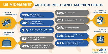 techaisle us midmarket ai adoption trends 450