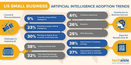techaisle us smallbusiness ai adoption trends 450