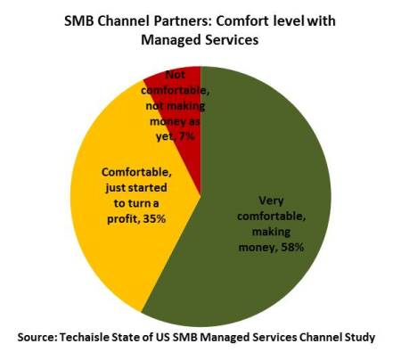 techaisle-us-smb-channel-managed-services-profitability-resized
