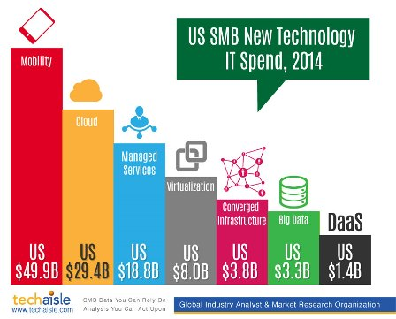 techaisle-us-smb-new-technology-it-spend-2014-resized