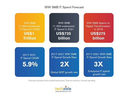 techaisle ww smb it spend forecast resized