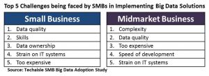 top-5-challenges-being-faced-by-smbs-in-implementing-bigdata-solutions