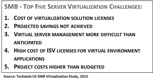 top-5-server-virtualization-smb-challenges-2015-techaisle